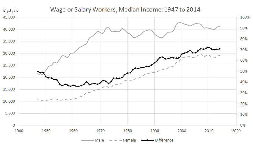 Wage or Salary Workers (All) by Median Wage and Salary Income and Sex: 1947 to 2014
