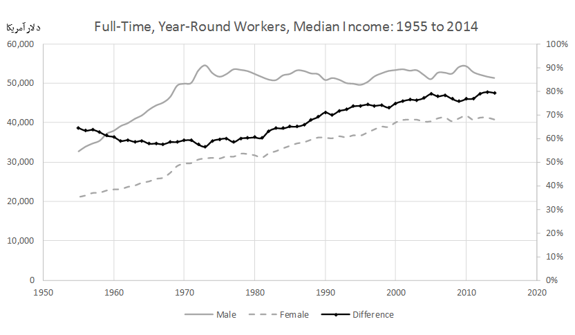 Full-Time, Year-Round All Workers by Median Income and Sex: 1955 to 2014