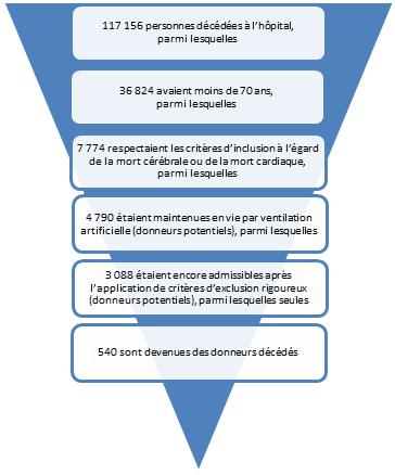 charte pyramide : Selon les données détaillées sur les décès à l'hôpital (première condition d'admissibilité) en 2012