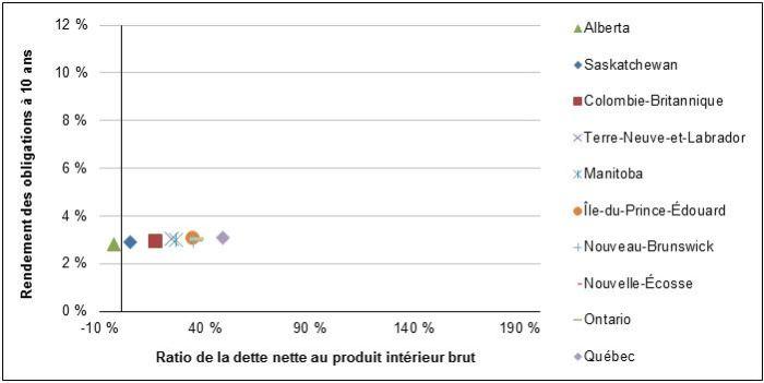 Figure 2 – Ratio de la dette nette au produit intérieur brut et rendements des obligations à 10 ans des gouvernements provinciaux, Canada, au 31 mars 2013