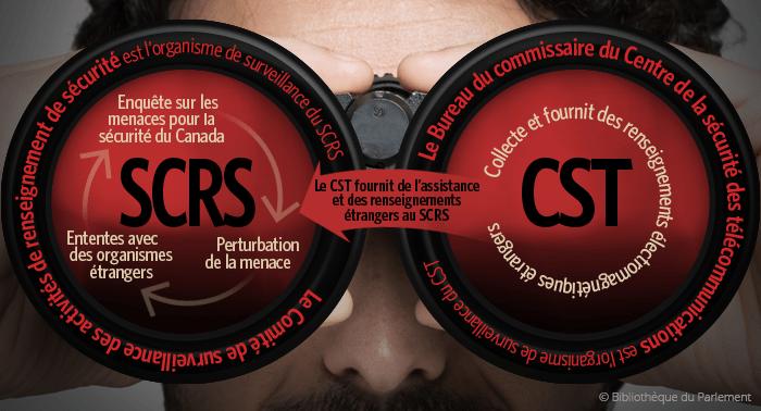 Illustration démontrant les liens entre les différentes organisations chargées de la surveillance et de la collecte d'informations au Canada. Copyright: Bibliothèque du Parlement.