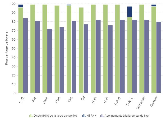 Graphique montrant une comparaison entre la disponibilité de la large bande par rapport aux abonnements à la large bande, par région (pourcentage des foyers)