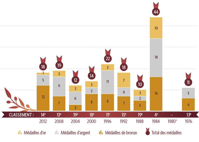 Chart-Olympics-f