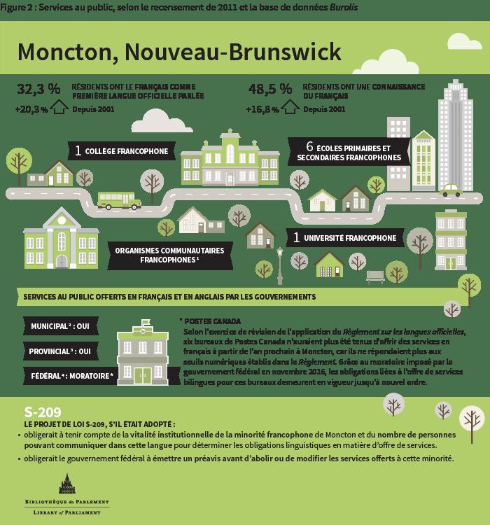 infographic-moncton-2