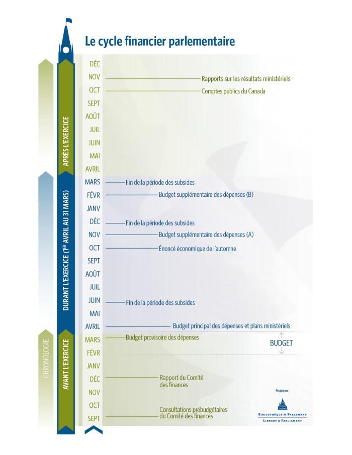 Infographie avec les échéanciers du cycle financier parlementaire