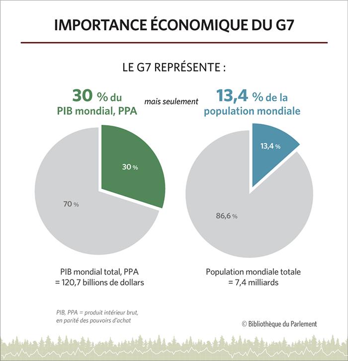 Cette infographie contient deux graphiques qui comparent la proportion du produit intérieur brut, en parité des pouvoirs d'achat (PIB, PPA) mondiale tenue par les membres du G7, avec la proportion de la population mondiale représenté par les membres du G7.