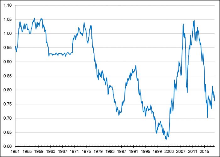 La figure 1 présente les fluctuations du taux de change du dollar américain par rapport au dollar canadien de janvier 1951 à juillet 2018. Au cours de cette période, la valeur du dollar canadien est passée de 0,95 dollar américain en janvier 1951 à 0,76 dollar américain en juillet 2018, culminant à quelques reprises à 1,05 dollar américain dans les années 1950 et 1970 et au début des années 2010. Un plancher de 0,62 dollar américain a été enregistré en janvier 2002.