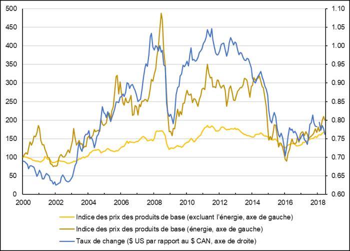 Texte de remplacement : La figure 2 présente les fluctuations des indices des prix des produits de base (IPPB) énergétiques et non énergétiques et celles du taux de change du dollar américain par rapport au dollar canadien de janvier 2000 à juillet 2018. L'IPDB énergétiques semble être en corrélation directe avec le taux de change, alors que la corrélation est beaucoup plus faible entre l'IPDB non énergétiques et le taux de change.