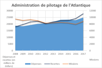 Ce graphique illustre une diminution du nombre de missions pour l'Administration de pilotage de l'Atlantique, passant de plus de 9 500 missions en 2008 à 8 800 missions en 2017. Le graphique illustre également que les recettes ont dépassé les dépenses de façon plus importante entre 2009 et 2011 et de 2016 à 2017.