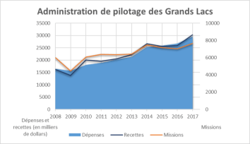 Ce graphique illustre une augmentation du nombre de missions pour l'Administration de pilotage des Grands Lacs entre 2008 et 2017, passant de près de 6 000 missions à plus de 7 600 missions. Le graphique illustre également que les recettes de l'Administration ont surpassé les dépenses entre 2010 et 2014 et en 2017.