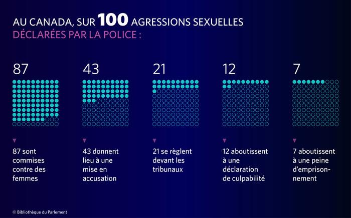 La figure 6 présente l'attrition des cas d'agression sexuelle dans le système de justice pénale au Canada. Au Canada, sur 100 agressions sexuelles déclarées par la police, 87 % sont commises contre des femmes, 43 % donnent lieu à une mise en accusation, 21 % se règlent devant les tribunaux, 12 % aboutissent à une déclaration de culpabilité et 7 % aboutissent à une peine d'emprisonnement.