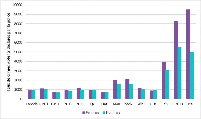 La figure 1 présente les taux de crimes violents déclarés par la police en 2016 pour chaque province et territoire au Canada, ainsi que le taux moyen pour le Canada. Pour chaque province et territoire, ainsi que pour le Canada, les taux présentés sont ventilés par sexe (femmes et hommes). Pour toutes les provinces et les territoires, les taux de crimes violents déclarés par la police étaient plus élevés pour les femmes que pour les hommes. Le taux moyen de crimes violents déclarés par la police au Canada était de 981 crimes violents pour 100 000 habitants pour les femmes et de 914 crimes violents pour 100 000 habitants pour les hommes. Les provinces suivantes affichaient un taux similaire à la moyenne canadienne : Terre-Neuve et Labrador, Nouvelle-Écosse, Nouveau-Brunswick, Québec, Alberta et Colombie-Britannique. L'Île-du-Prince-Édouard et l'Ontario affichaient des taux plus faibles que la moyenne canadienne. Le Yukon, les Territoires du Nord-Ouest et le Nunavut affichaient des taux significativement plus élevés. Par exemple, au Nunavut, le taux de crimes violents déclarés par la police était de 9 496 crimes violents pour 100 000 habitants pour les femmes et de 4 987 crimes violents pour 100 000 habitants pour les hommes.