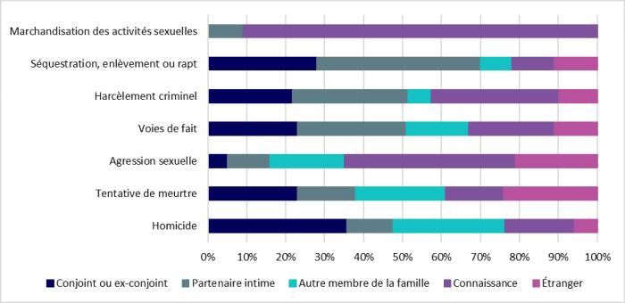 La figure 5 présente le lien entre les auteurs présumés de crimes envers des femmes et les victimes pour l'année 2015. Pour la marchandisation des activités sexuelles, 9% des auteurs présumés sont des partenaires intimes et 91% sont des connaissances. Pour la séquestration, les enlèvements et les rapts, 28% des auteurs présumés sont des conjoints ou des ex-conjoints, 42% sont des partenaires intimes, 8 % sont d'autres membres de la famille, 11% sont des connaissances et 11% sont des étrangers. Pour le harcèlement criminel, 22% des auteurs présumées sont des conjoints ou ex-conjoints, 30% sont des partenaires intimes, 6% sont d'autres membres de la famille, 33% sont des connaissances et 10% sont des étrangers. Pour les voies de fait, 23% des auteurs présumés sont des conjoints ou des ex-conjoints, 28% sont des partenaires intimes, 16% sont d'autres membres de la famille, 22% sont des connaissances et 11% sont des étrangers. Pour les agressions sexuelles, 5% des auteurs présumés sont des conjoints ou des ex-conjoints, 11% sont des partenaires intimes, 19% sont d'autres membres de la famille, 44% sont des connaissances et 21% sont des étrangers. Pour les tentatives de meurtre, 23% des auteurs présumés sont des conjoints ou des ex-conjoints, 15% sont des partenaires intimes, 23% sont d'autres membres de la famille, 15% sont des connaissances et 24% sont des étrangers. Pour les homicides, 36% des auteurs présumés sont des conjoints ou des ex-conjoints 12% sont des partenaires intimes, 29% sont d'autres membres de la famille, 18% sont des connaissances et 6% sont des étrangers.