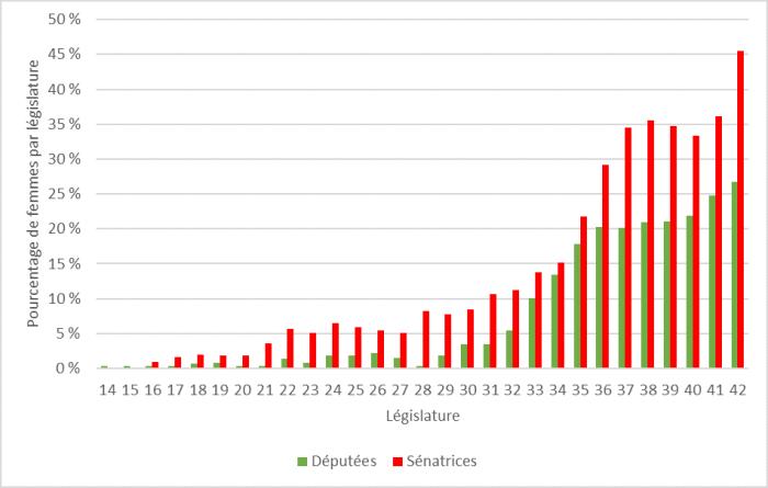 Le diagramme à barres de la figure 1 illustre le pourcentage de femmes à la Chambre des communes et au Sénat depuis la 14e législature. L'axe horizontal représente le temps écoulé entre la 14e et la 42e législature. Les barres correspondant à la Chambre des communes font ressortir une tendance à la hausse, la proportion de femmes passant de 0,4 % à la 14e législature à 5,5 % à la 32e législature, puis à 20,3 % à la 36e législature. À 26,7 %, la représentation des femmes a atteint un sommet à la 42e législature. Les barres correspondant au Sénat font elles aussi ressortir une tendance à la hausse. On y voit que les femmes y ont à peu près toujours été mieux représentées qu'à la Chambre des communes. La première sénatrice a été nommée à la 16e législature. À ce moment, les sénatrices représentaient 0,9 % de toute la Chambre haute. La représentation des femmes au Sénat est passée à 11,2 % à la 32e législature, pour dépasser 20 % à la 35e législature. À 45,5 %, la représentation des femmes a atteint un sommet à la 42e législature.