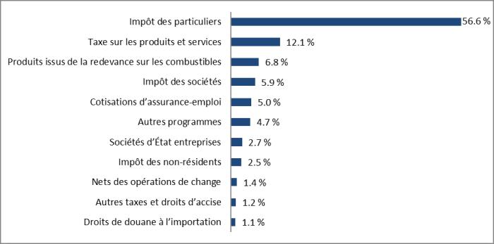 Impôt des particuliers = 56.6%, Taxe sur les produits et services = 12.1%, Produits issus de la redevance sur les combustibles = 6.8%, Impôt des sociétés = 5.9%, Cotisations d'assurance-emploi = 5.0%, Autres programmes = 4.7%, Sociétés d'État entreprises = 2.7%, Impôt des non-résidents = 2.5%, Nets des opérations de change = 1.4%, Autres taxes et droits d'accise = 1.2%, Droits de douane à l'importation = 1.1%