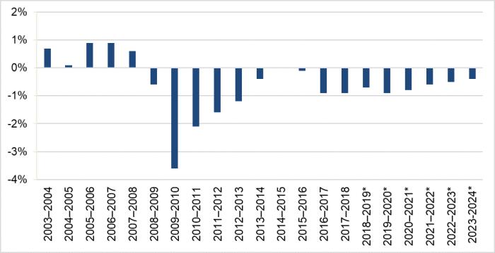 2006–2007 = 0.9%, 2007–2008 = 0.6%, 2008–2009 = -0.6%, 2009–2010 = -3.6%, 2010–2011 = 2.1%, 2011–2012 = -1.6%, 2012–2013 = -1.2%, 2013–2014 = -0.4%, 2014–2015 = 0.0%, 2015–2016 = -0.1%, 2016–2017 = -0.9%, 2017–2018 = -0.9%, 2018–2019* = -0.7%, 2019–2020* = -0.9%, 2020–2021* = -0.8%, 2021–2022* = -0.6%, 2022–2023* = -0.5%, 2023-2024* = -0.4%