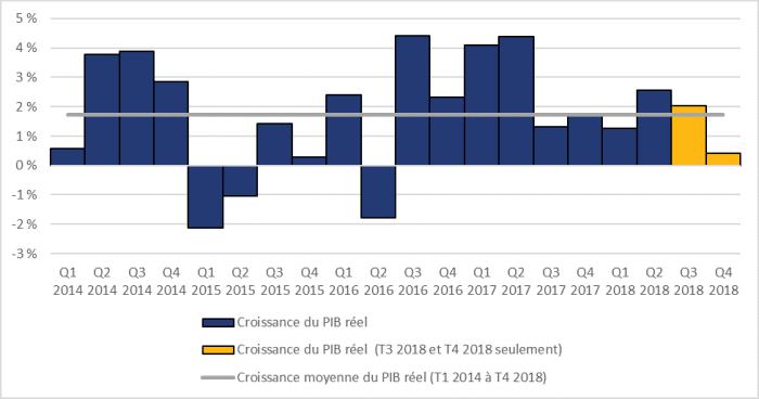 La figure 1 montre la croissance annualisée du produit intérieur brut réel d'un trimestre à l'autre, du premier trimestre de 2014 au quatrième trimestre de 2018. Pendant la période, le plus fort taux de croissance trimestriel a été enregistré au troisième trimestre de 2016, où il a atteint 4,4 %, tandis que le plus faible taux de croissance trimestriel a été enregistré au premier trimestre de 2015, où il est descendu à 2,1 %. La croissance du produit intérieur brut réel a ralenti pour s'établir à 2,0 % au troisième trimestre de 2018 et à 0,4 % au quatrième trimestre de 2018.
