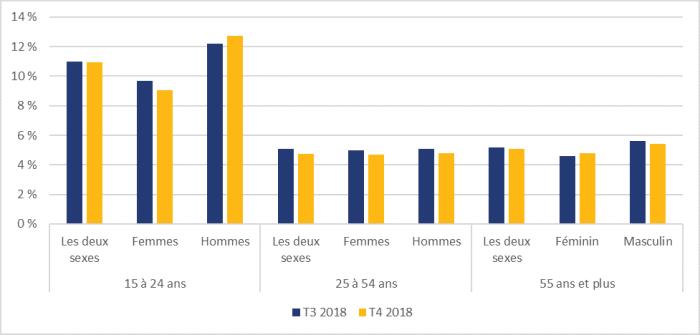 La figure 5 montre les taux de chômage au Canada selon l'âge et le sexe pour les troisième et quatrième trimestres de 2018. Pour le groupe des 15 à 24 ans, le taux de chômage pour les deux sexes était de 11,0 % au troisième trimestre de même qu'au quatrième trimestre. Chez les femmes de 15 à 24 ans, le taux de chômage était de 9,7 % et de 9,1 % au troisième trimestre et au quatrième trimestre respectivement. Chez les hommes de 15 à 24 ans, le taux de chômage était de 12,2 % et de 12,7 % au troisième trimestre et au quatrième trimestre respectivement. Pour le groupe des 25 à 54 ans, le taux de chômage pour les deux sexes était de 5,1 % au troisième trimestre et de 4,7 % au quatrième trimestre respectivement. Chez les femmes de 25 à 54 ans, le taux de chômage était de 5,0 % et de 4,7 % au troisième trimestre et au quatrième trimestre respectivement. Chez les hommes de 25 à 54 ans, le taux de chômage était de 5,1 % et de 4,8 % au troisième trimestre et au quatrième trimestre respectivement. Pour le groupe des 55 ans et plus, le taux de chômage chez les deux sexes était de 5,2 % au troisième trimestre et de 5,1 % au quatrième trimestre. Chez les femmes de 55 ans et plus, le taux de chômage était de 4,6 % et de 4,8 % au troisième trimestre et au quatrième trimestre respectivement. Chez les hommes de 55 ans et plus, le taux de chômage était de 5,6 % et de 5,4 % au troisième trimestre et au quatrième trimestre respectivement.
