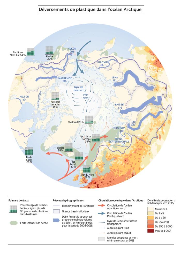 La figure 2 illustre la circulation océanique dans l'océan Arctique, l'océan Atlantique Nord et l'océan Pacifique Nord; le gyre de Beaufort et la dérive transpolaire; d'autres courants océaniques froids et chauds; et le minimum estival de l'étendue des glaces marines en 2018. La figure montre également les grands bassins fluviaux dans le bassin versant de l'océan Arctique ainsi que les principaux débits fluviaux. La figure montre que la densité de population dans la région de l'Arctique est faible (de 1 à 5 habitants par km2 dans l'ouest de l'Arctique russe et à certains endroits de l'Arctique norvégien; et moins de 1 habitant par km2 ailleurs). La figure montre également qu'il y a une forte intensité de pêche dans les eaux qui baignent les côtes de la Russie occidentale et de la Norvège, les eaux islandaises, les eaux du sud du Groenland et de l'Alaska ainsi que les eaux qui bordent la pointe nord-est du continent asiatique et la pointe nord-ouest du continent américain. Enfin, la figure montre que des niveaux élevés de pollution marine par le plastique ont été trouvés dans des échantillons de fulmars boréaux prélevés dans le nord de la Norvège, aux îles Féroé, en Islande, au Svalbard et en Alaska. Les plus bas niveaux de contamination par le plastique ont été détectés dans des échantillons de fulmars boréaux prélevés dans l'Arctique canadien.