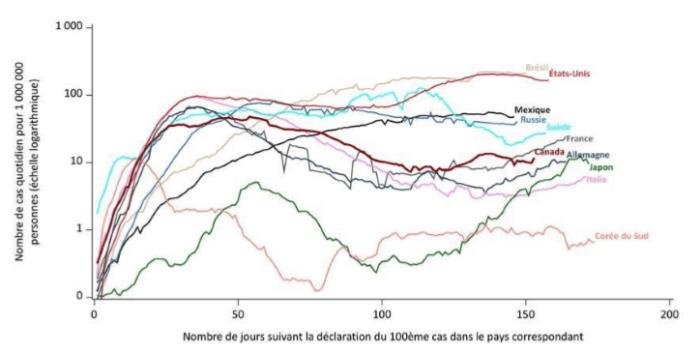 Graphique linéaire indiquant le nombre quotidien de nouveaux cas de COVID-19, jusqu'au 15 août, pour plusieurs des pays depuis leurs 100ième cas. Les données ont été consultées le 25 août 2020.