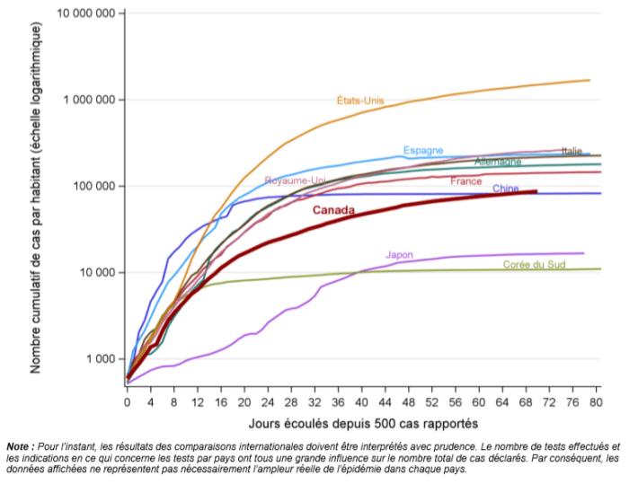 Graphique linéaire indiquant le nombre cumulatif de cas de COVID-19 pour plusieurs des pays selon un vaste éventail de valeurs (de 1 000 à 10 000 000). Les données ont été consultées le 28 mai 2020.