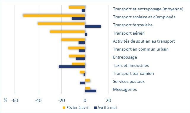 Le graphique 4 montre la variation de l'emploi au Canada, par secteur d'activité et en pourcentage, dans le secteur du transport et de l'entreposage. Par exemple, l'emploi dans le secteur du transport aérien a baissé de 30 % de février à avril et a augmenté de 2 % d'avril à mai.