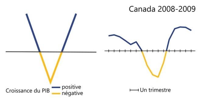 La récession au Canada entre 2008 et 2009 a une forme en V puisque l'économie a connu un court déclin pendant trois trimestres, puis a connu une reprise rapide.