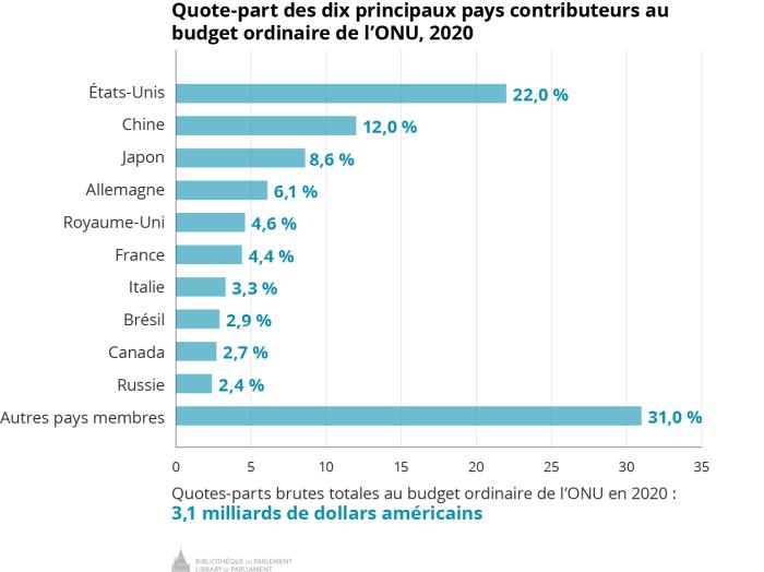 Ce tableau présente les dix principaux contributeurs au budget ordinaire de 2020 de l'ONU ainsi que leurs contributions établies, en pourcentage du budget total. Ces pays sont, en ordre décroissant de contribution : les États Unis (22,0 %), la Chine (12,0 %), le Japon (8,6 %), l'Allemagne (6,1 %), le Royaume-Uni (4,6 %), la France (4,4 %), l'Italie (3,3 %), le Brésil (2,9 %), le Canada (2,7 %), la Russie (2,4 %), suivis du reste des membres (31,0 %). On indique dans le bas du tableau que les contributions brutes estimatives totales au budget ordinaire de l'ONU en 2020 sont de 3,1 milliards de dollars américains.