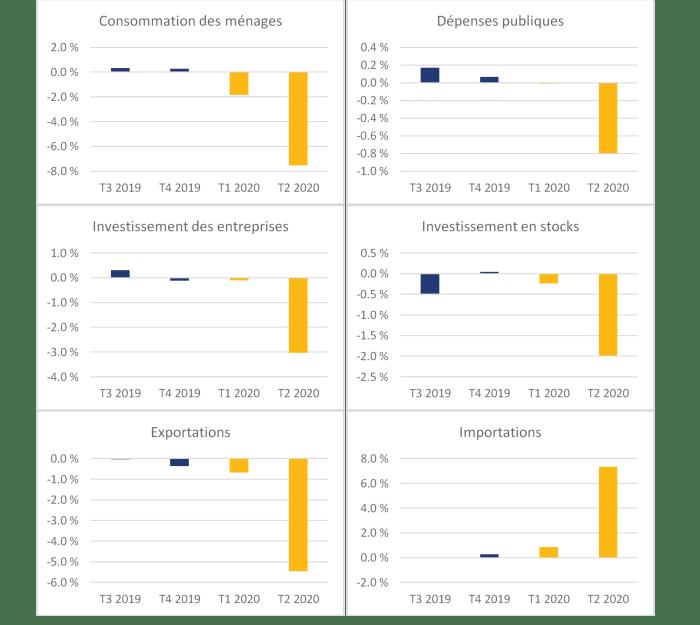 La figure 2 montre les contributions non annualisées en points de pourcentage à la variation du produit intérieur brut segmenté par composantes du produit intérieur brut pour les troisième et quatrième trimestres de 2019 et les deux premiers trimestres de 2020. La contribution de la consommation des ménages était de 0,3 % au troisième trimestre de 2019, de 0,3 % au quatrième trimestre de 2019, de 1,8 % au premier trimestre de 2020 et de 7,5 % au deuxième trimestre de 2020. La contribution des dépenses publiques était de 0,2 % au troisième trimestre de 2019, de 0,1 % au quatrième trimestre de 2019, de 0,0 % au premier trimestre de 2020 et de 0,8 % au deuxième trimestre de 2020. La contribution des investissements des entreprises était de 0,3 % au troisième trimestre de 2019, de 0,1 % au quatrième trimestre de 2019, de 0,1 % au premier trimestre de 2020 et de 3,0 % au deuxième trimestre de 2020. La contribution des investissements en stocks était de –0,5 % au troisième trimestre de 2019, de 0 % au quatrième trimestre de 2019, de 0,2 % au premier trimestre de 2020 et de 2,0 % au deuxième trimestre de 2020. La contribution des exportations était de 0 % au troisième trimestre de 2019, de 0,4 % au quatrième trimestre de 2019, de 0,7 % au premier trimestre de 2020 et de 5,5 % au deuxième trimestre de 2020. La contribution des importations était de 0 % au troisième trimestre de 2019, de 0,3 % au quatrième trimestre de 2019, de 0,8 % au premier trimestre de 2020 et de 7,3 % au deuxième trimestre de 2020.
