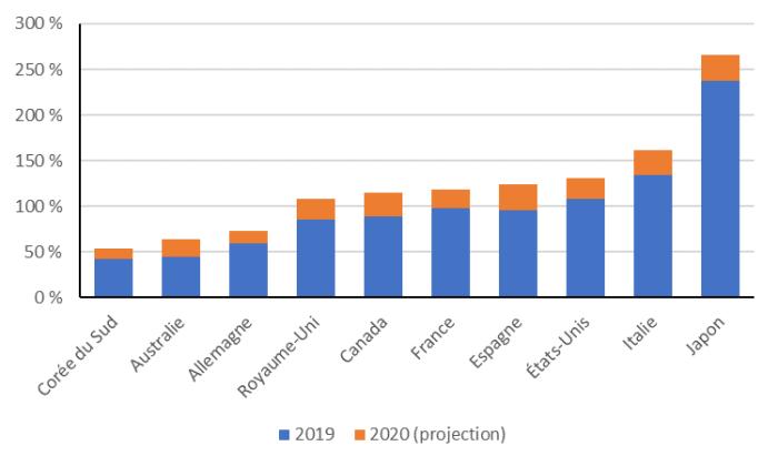 La figure montre l'estimation de la dette brute des administrations publiques en pourcentage du PIB pour dix économies avancées en 2019 et 2020. Le Canada se situe au milieu avec un ratio de la dette publique brute au PIB prévu de 115 % en 2020. La Corée du Sud est le pays le plus faible, avec un ratio de 53 % en 2020, suivi par l'Australie, avec un ratio de 64 %. On estime que c'est le Japon qui a le ratio de la dette publique brute au PIB le plus élevé, avec 266 % en 2020, suivi de l'Italie avec 162 %.
