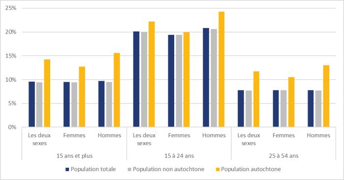La figure 5 montre les taux de chômage annuels au Canada selon le groupe d'âge, le sexe et la population autochtone en 2020. Dans tous les groupes d'âge et autant chez les hommes que chez les femmes, le taux de chômage des Autochtones était plus élevé que celui de la population non autochtone. Au sein du groupe des 15 ans et plus, le taux de chômage à l'échelle du Canada était de 9,6 %. Le taux était de 14,2 % chez les Autochtones et de 9,4 % chez les non-Autochtones. Chez les 15 à 24 ans, le taux de chômage des jeunes Autochtones était de 22,2 %. Le taux de chômage des jeunes hommes autochtones était de 24,3 % et celui des jeunes femmes autochtones, de 20,0 %. Chez les 25 à 54 ans, le taux au sein de la population autochtone était de 11,7 %. Le taux de chômage chez les hommes autochtones était de 13,0 % et il était de 10,5 % chez les femmes autochtones.