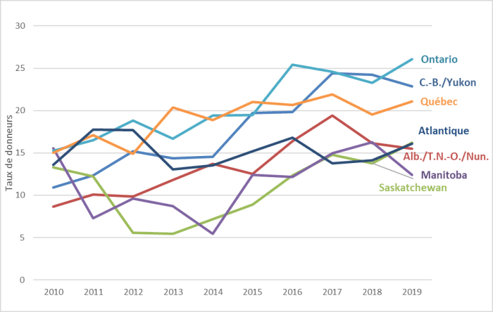 Cette figure est un graphique linéaire montrant les taux de donneurs décédés au Canada, par région, de 2010 à 2019. Bien que le taux de donneurs décédés ait augmenté dans toutes les régions au cours de cette période, l'Ontario affichait le taux le plus élevé en 2019, soit 26,1 donneurs par million d'habitants, et le Manitoba, le plus faible, soit 12,4 donneurs par million d'habitants.