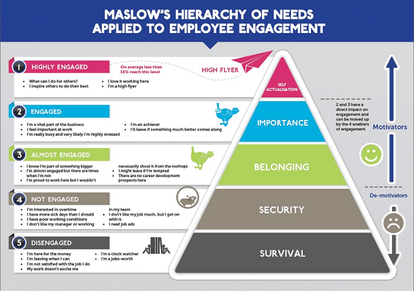 Illustration Applies Maslow S Hierarchy Of Needs To