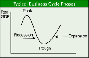 Trade Cycle In Economics:And 5 Main Features