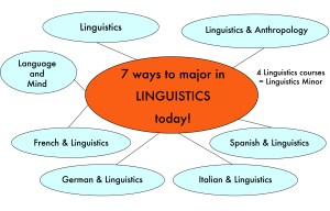 10 Interesting Facts About Linguistics jobs