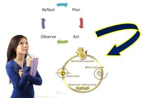 WHAT IS REFLECTIVE TEACHING?