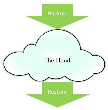 Backup Restore Cloud