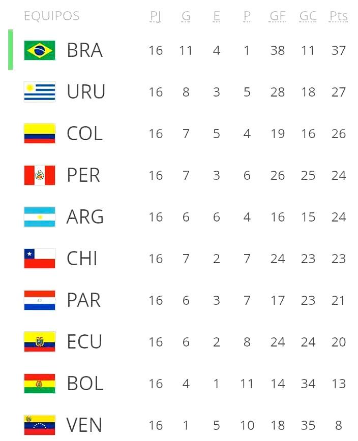 Así marchan las Eliminatorias Sudamericanas, rumbo a Rusia 2018