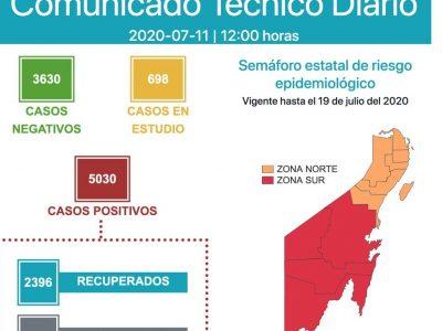 SUPERA QR LOS CINCO MIL CONTAGIOS: Reportan nuevo récord de 229 nuevos contagios y 7 muertos en 24 horas con Chetumal y Cancún a la cabeza