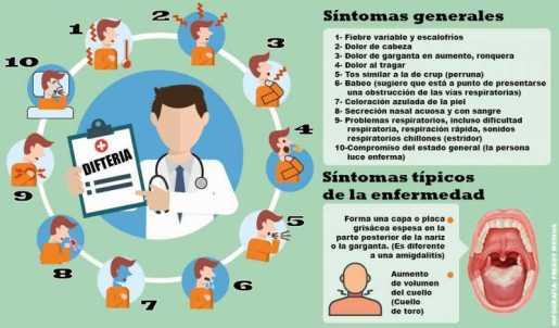 ¿Que es la difteria ?