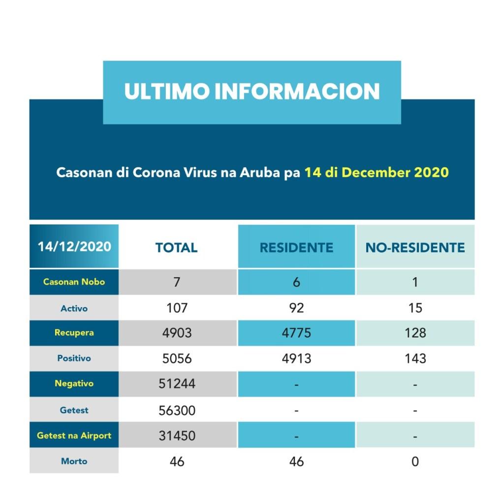 Resumen de casos por coronavirus en Aruba