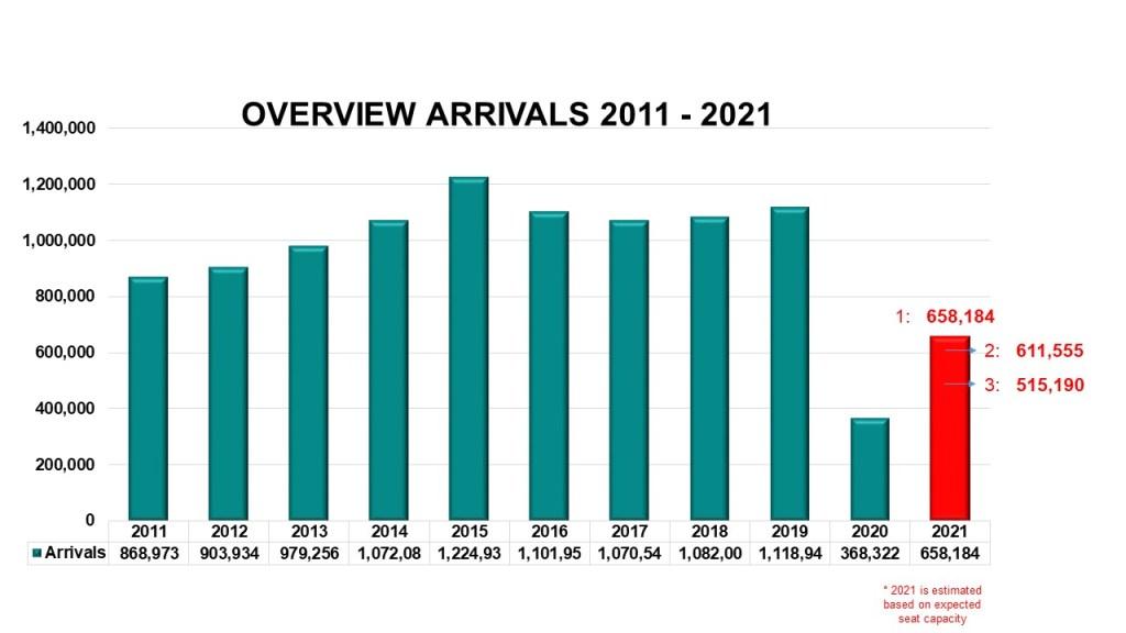 ATA: El turismo en Aruba no regresará a la normalidad en el 2021, la recuperación será gradual