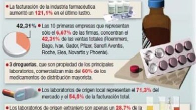 Photo of ¿QUIÉNES FORMAN LAS MAFIAS FARMACEÚTICAS?