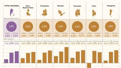 Photo of Los precios al consumidor IPC subieron 2,9% en enero