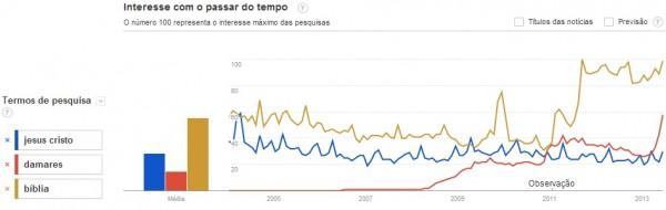 A partir de 2009, crescimento nas buscas pela cantora Damares levaram-na a superar pesquisas ligadas a Jesus Cristo