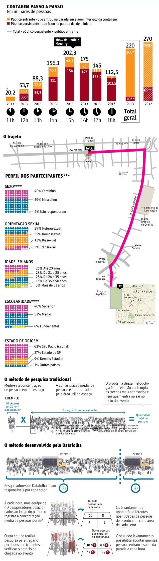 infografico folha de s paulo - parada gay 2013