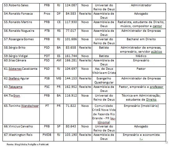 bancada evangelica3 - 2015-2019