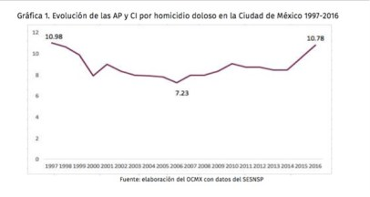grafica homicidio doloso cdmx