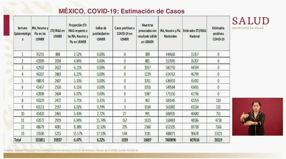 Según el Modelo de Vigilancia Centinela, se estiman 26 mil 519 casos de COVID-19 en México 4