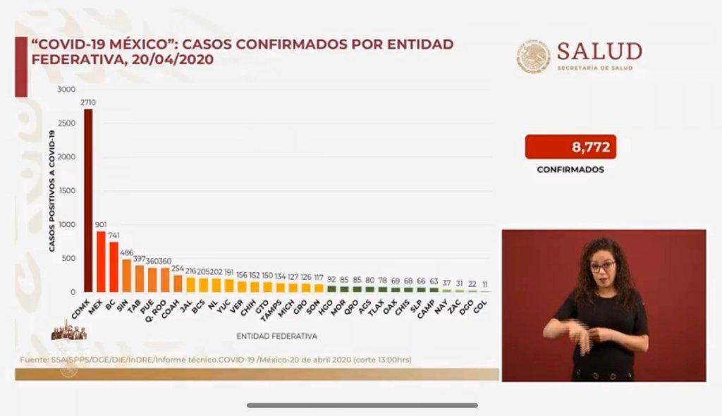 #COVID19 en México, errores en los datos presentados por el gobierno el 20 de abril de 2020 3